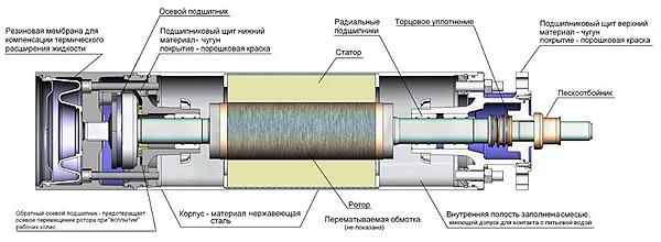 Электродвигатель ДАП